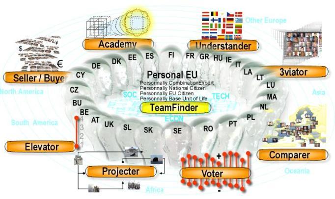 Personal EU in anutshell